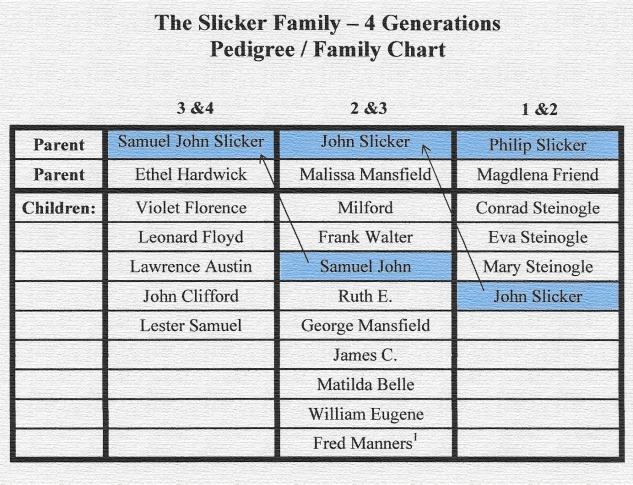 slicker-family-4-generation-chart-new
