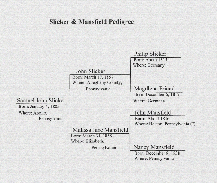 Slicker and Mansfield Pedigree Chart