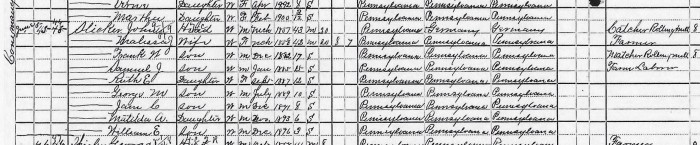John and Malissa Slicker 1900 U.S. Census record.